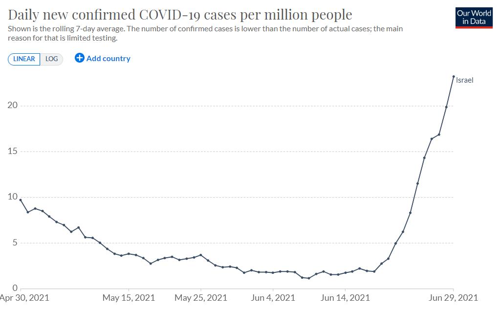 """Los casos de COVID-19 en Israel, con un 100% de la población adulta vacunada con Pfizer y Moderna, se han incrementado desde 10 casos diarios a 200 nuevos casos diarios en los ultimos 14 días, debido presuntamente a la nueva """"variante Delta""""."""